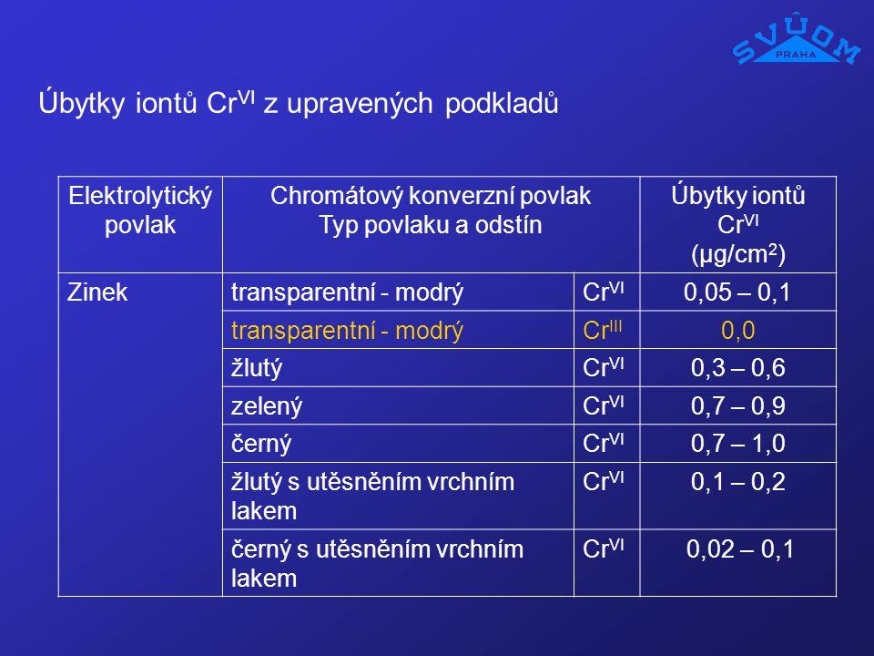 Úbytky iontů Cr VI z upravených podkladů Elektrolytický povlak Chromátový konverzní povlak Typ povlaku a odstín Úbytky iontů Cr VI (µg/cm 2 ) Zinektra