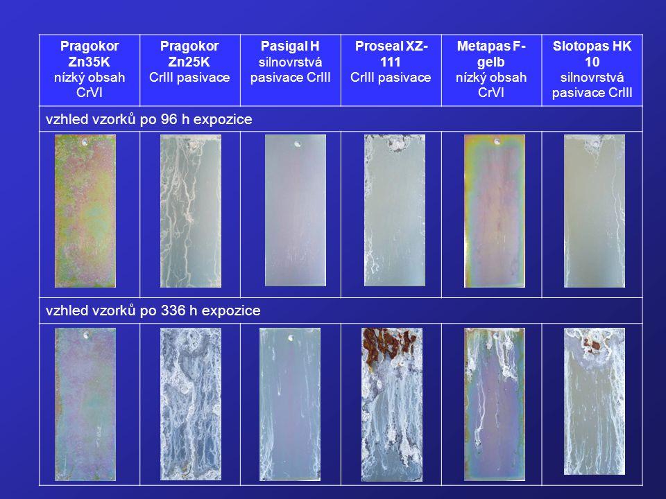 Pragokor Zn35K nízký obsah CrVI Pragokor Zn25K CrIII pasivace Pasigal H silnovrstvá pasivace CrIII Proseal XZ- 111 CrIII pasivace Metapas F- gelb nízk