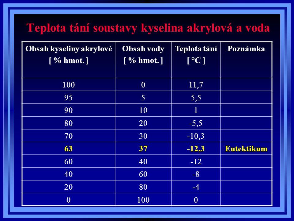 Teplota tání soustavy kyselina akrylová a voda Obsah kyseliny akrylové [ % hmot. ] Obsah vody [ % hmot. ] Teplota tání [ °C ] Poznámka 100011,7 9555,5