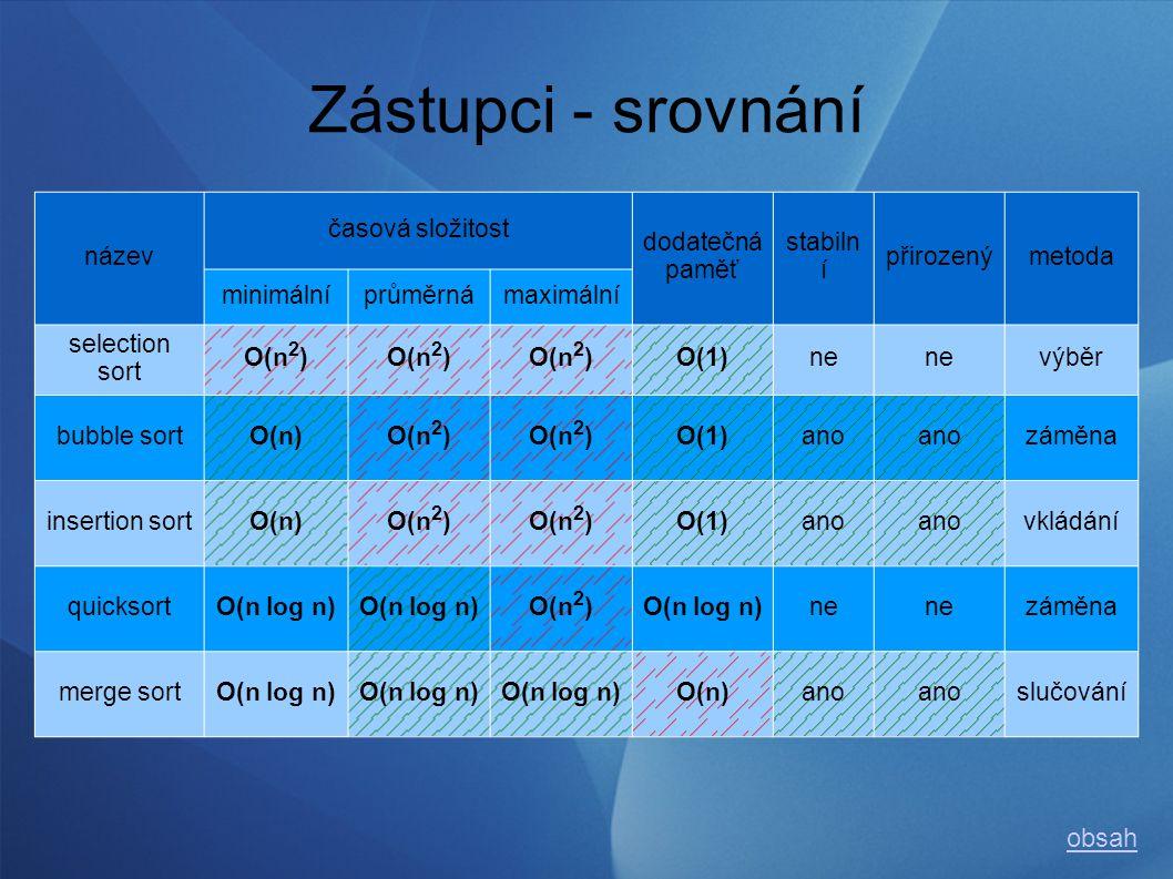 Zástupci - srovnání název časová složitost dodatečná paměť stabiln í přirozenýmetoda minimálníprůměrnámaximální selection sort O(n 2 ) O(1)ne výběr bubble sortO(n)O(n 2 ) O(1)ano záměna insertion sortO(n)O(n 2 ) O(1)ano vkládání quicksortO(n log n) O(n 2 )O(n log n)ne záměna merge sortO(n log n) O(n)ano slučování obsah