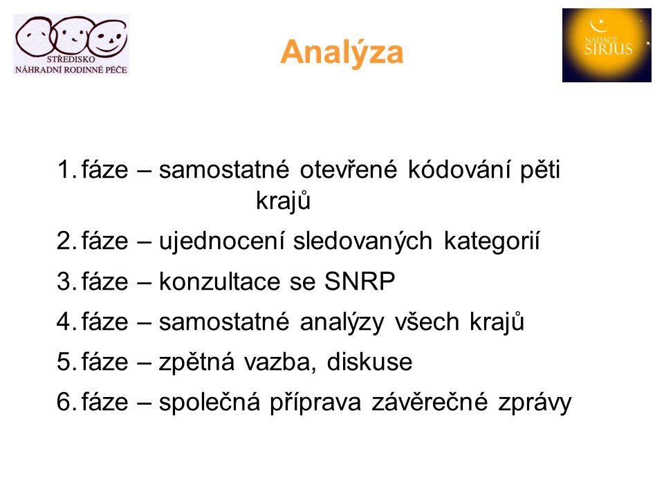 2.Obsah přípravných kurzů 2.