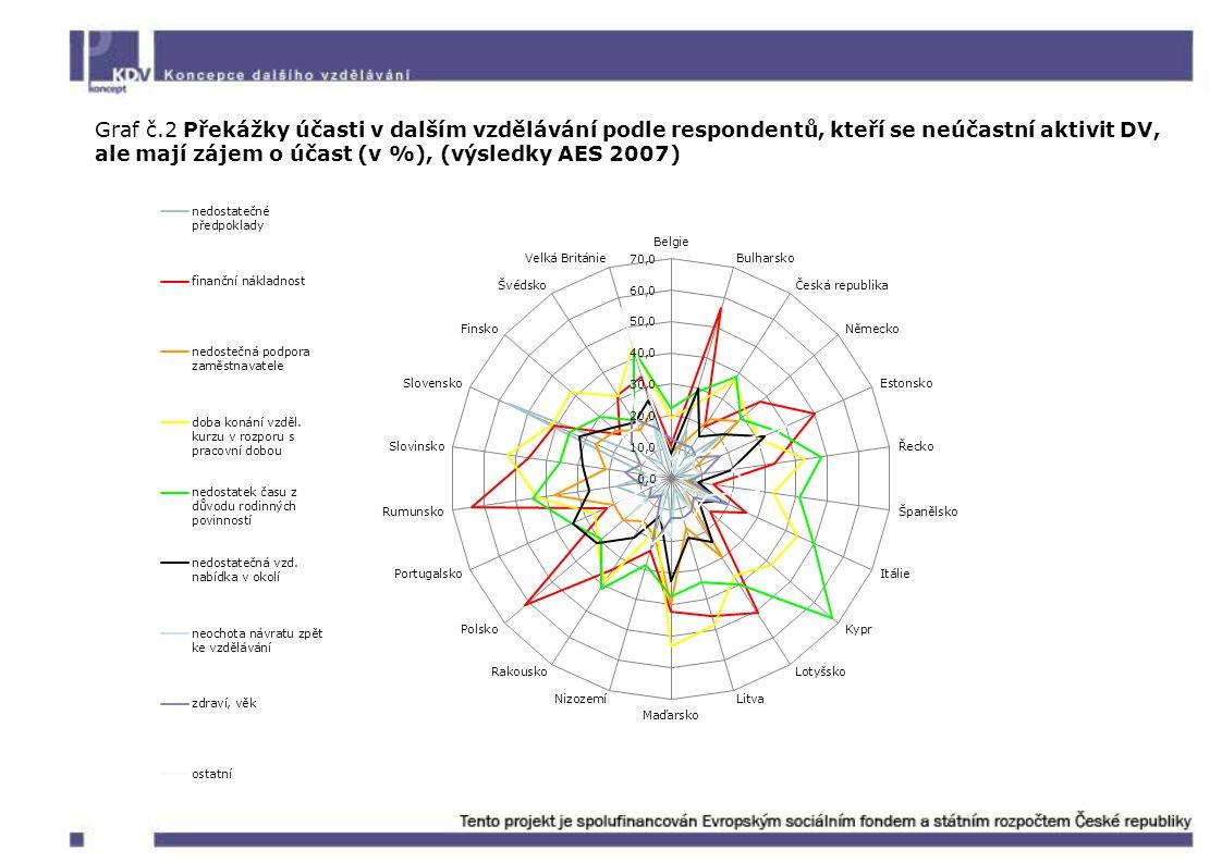 Graf č.2 Překážky účasti v dalším vzdělávání podle respondentů, kteří se neúčastní aktivit DV, ale mají zájem o účast (v %), (výsledky AES 2007)