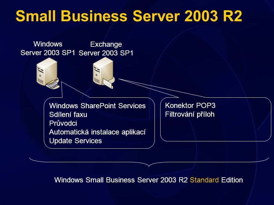 Small Business Server 2003 R2 Windows Server 2003 SP1 Exchange Server 2003 SP1 Windows SharePoint Services Sdílení faxu Průvodci Automatická instalace