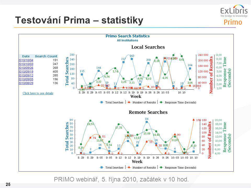 25 PRIMO webinář, 5. října 2010, začátek v 10 hod. Testování Prima – statistiky