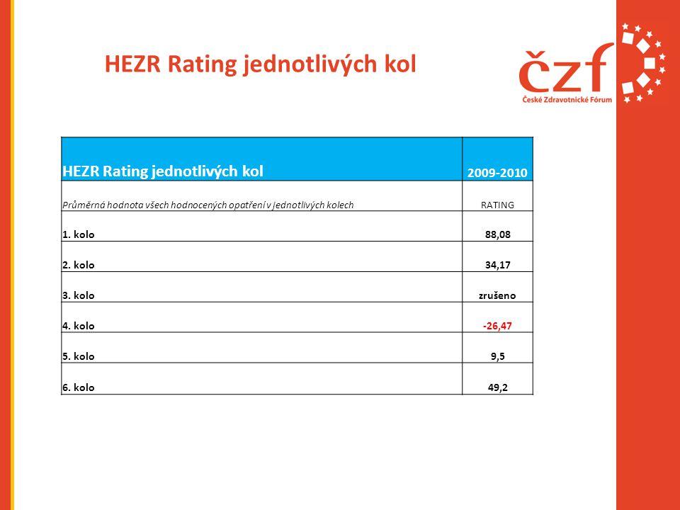 HEZR Rating jednotlivých kol 2009-2010 Průměrná hodnota všech hodnocených opatření v jednotlivých kolechRATING 1.