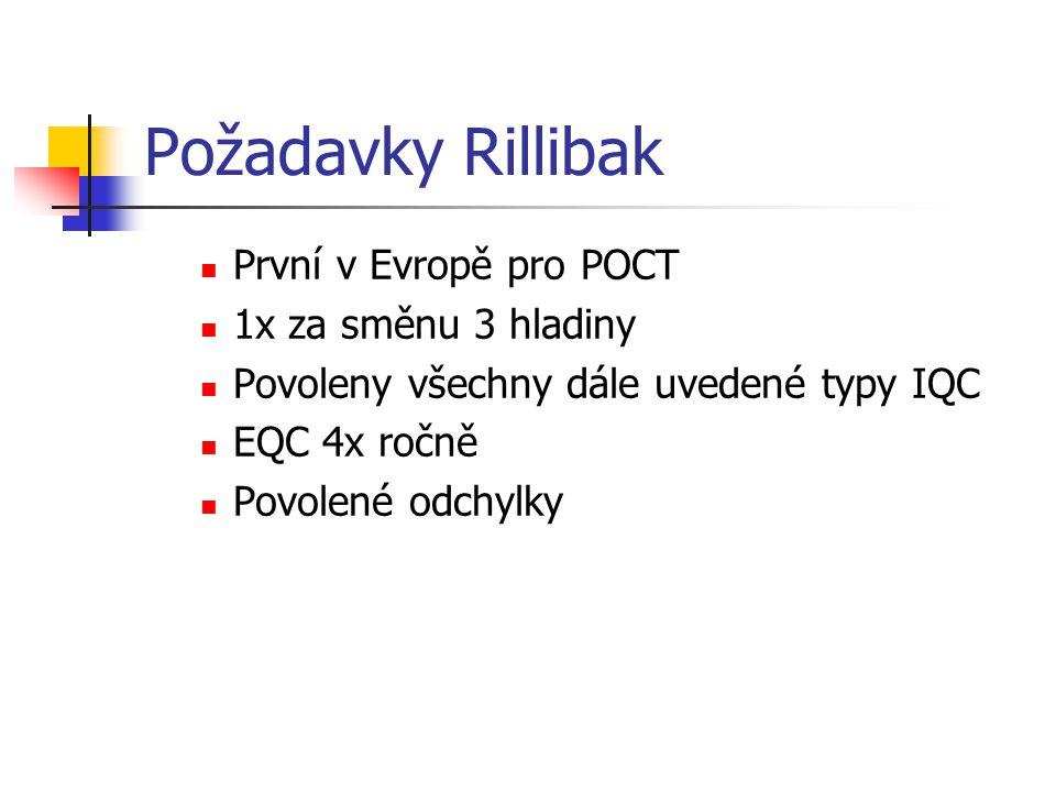 Požadavky Rillibak První v Evropě pro POCT 1x za směnu 3 hladiny Povoleny všechny dále uvedené typy IQC EQC 4x ročně Povolené odchylky