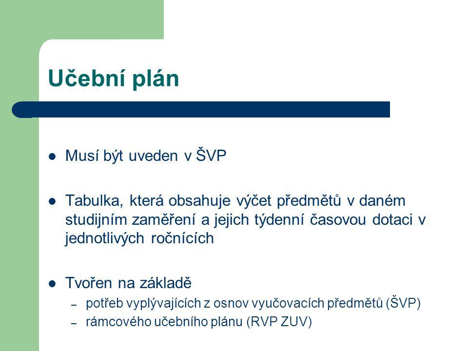 Učební plán Musí být uveden v ŠVP Tabulka, která obsahuje výčet předmětů v daném studijním zaměření a jejich týdenní časovou dotaci v jednotlivých ročnících Tvořen na základě – potřeb vyplývajících z osnov vyučovacích předmětů (ŠVP) – rámcového učebního plánu (RVP ZUV)