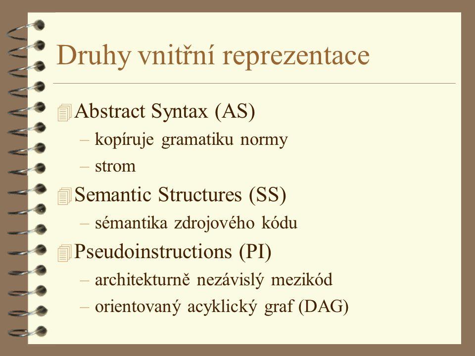 4 Abstract Syntax (AS) –kopíruje gramatiku normy –strom 4 Semantic Structures (SS) –sémantika zdrojového kódu 4 Pseudoinstructions (PI) –architekturně nezávislý mezikód –orientovaný acyklický graf (DAG) Druhy vnitřní reprezentace