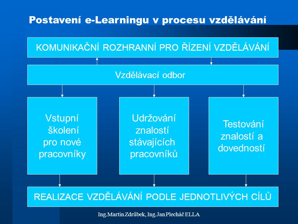 Ing.Martin Zdrůbek, Ing.Jan Plecháč ELLA Vzájemné vazby Řídící modul PREZENČNÍ ŠKOLENÍ E-Learningové KURZY Testování Znalostí vyhodnocení programu zjištění úrovně Informace o průběhu vzdělávání