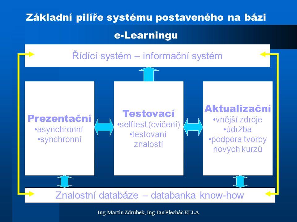 Ing.Martin Zdrůbek, Ing.Jan Plecháč ELLA Základní pilíře systému postaveného na bázi e-Learningu Prezentační asynchronní synchronní Testovací selftest