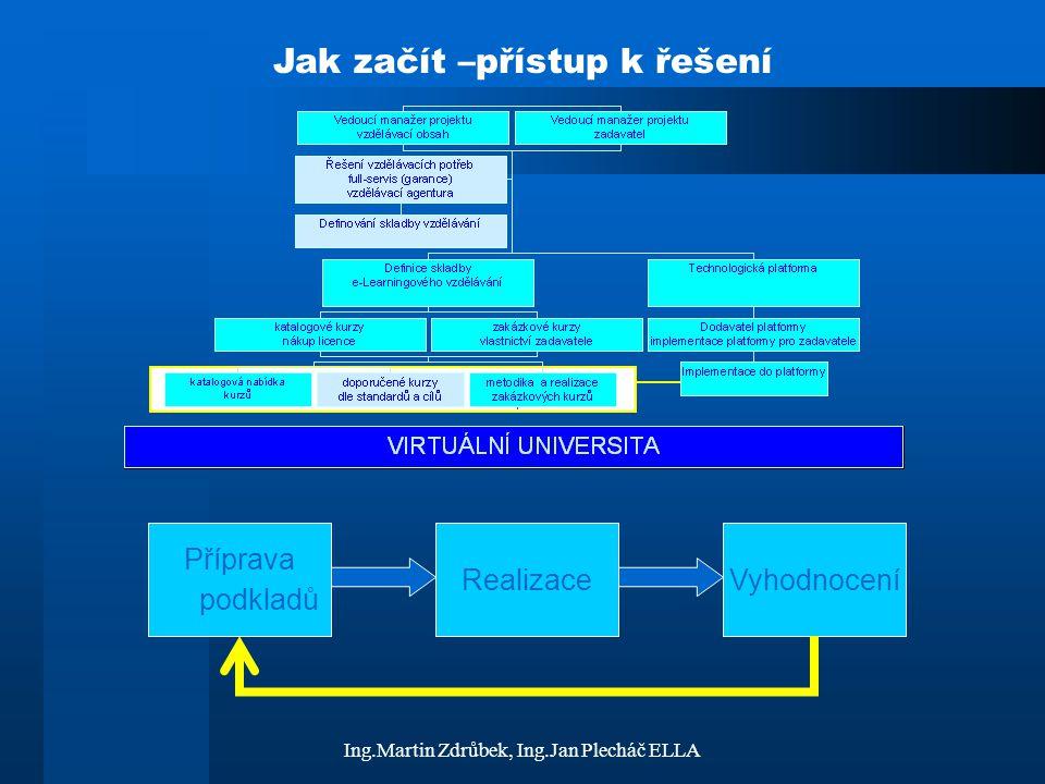 Ing.Martin Zdrůbek, Ing.Jan Plecháč ELLA Podklady pro kurz Většinou existují (knihy, skripta, …) –Spolupráce se vzdělávací agenturou Utřídění podkladů a použitelnost Převedení do formy vhodné pro kurz (Word, Excel, PowerPoint, HTML a ASP) Doplnění multimédii (zvuky, videa, animace, simulace) Tvorba znalostní databáze Technické řešení a vazba na platformu (spojení na databázi a její tvorba, HTML stránky, aktivní stránky, nové technologie, použitelnost standardů, …) zadavatel dodavatel + zadavatel dodavatel dodavatel + zadavatel + dodavatel platformy