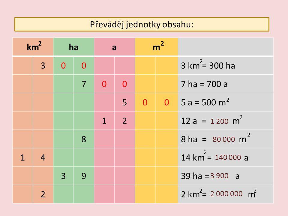 Převáděj jednotky obsahu: kmhaam 3003 km = 300 ha 7007 ha = 700 a 5005 a = 500 m 1212 a = m 88 ha = m 1414 km = a 3939 ha = a 22 km = m 22 2 2 1 200 2