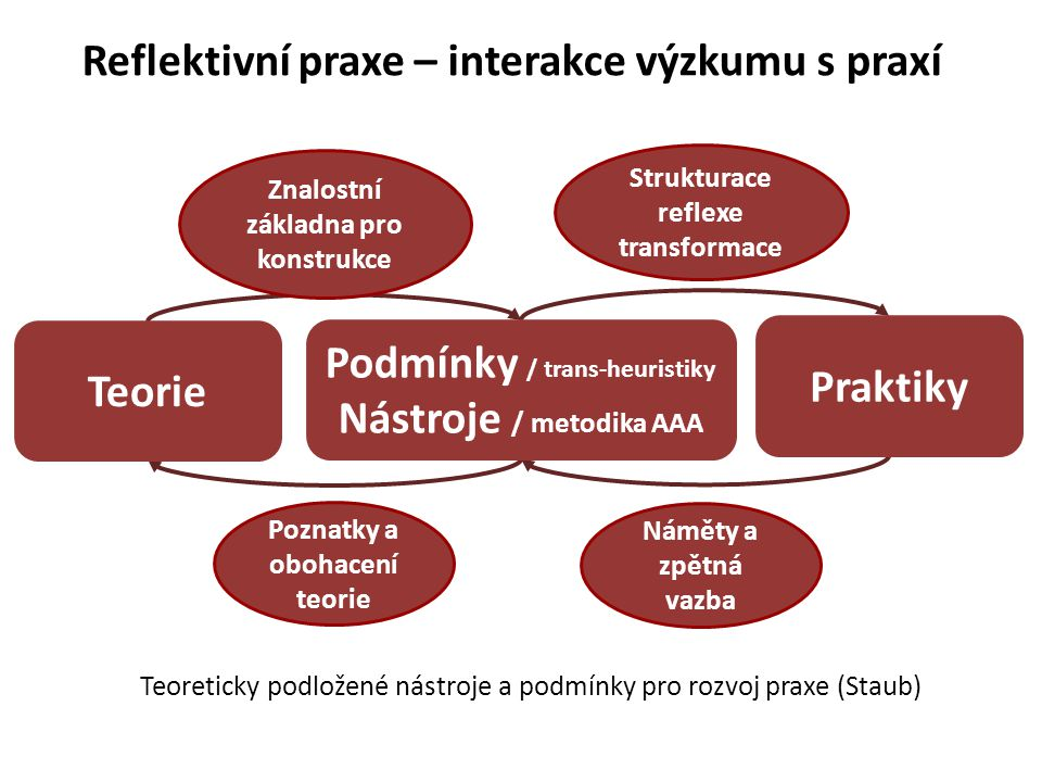 Teoreticky podložené nástroje a podmínky pro rozvoj praxe (Staub) Podmínky / trans-heuristiky Nástroje / metodika AAA Praktiky Teorie Náměty a zpětná