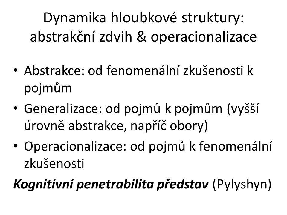 Dynamika hloubkové struktury: abstrakční zdvih & operacionalizace Abstrakce: od fenomenální zkušenosti k pojmům Generalizace: od pojmů k pojmům (vyšší