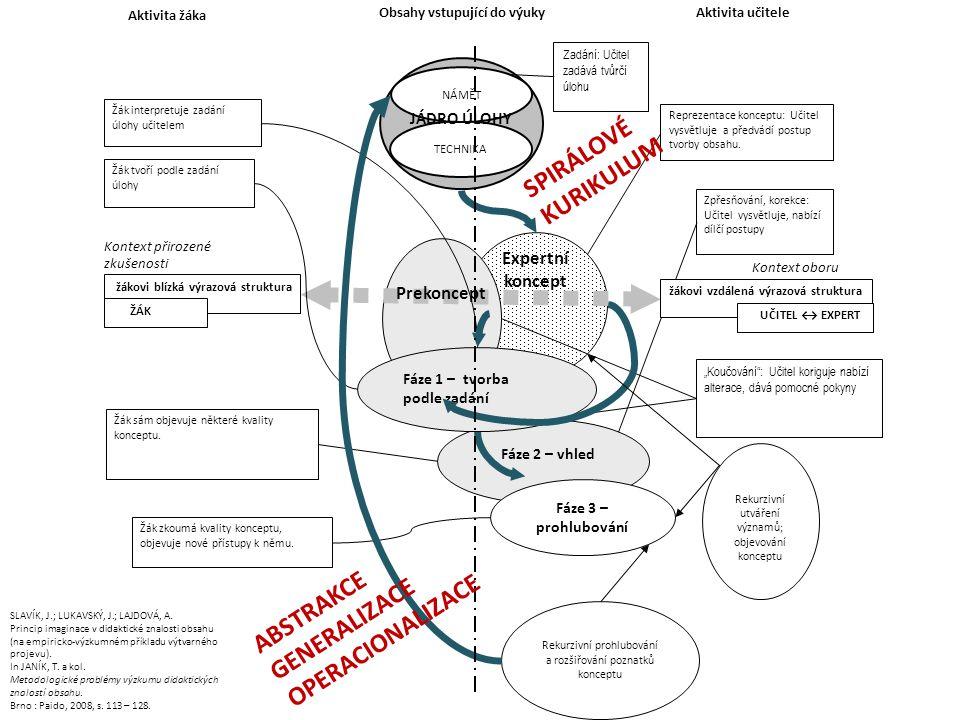 Fáze 2 – vhled Žák zkoumá kvality konceptu, objevuje nové přístupy k němu. TECHNIKA NÁMĚT JÁDRO ÚLOHY Reprezentace konceptu: Učitel vysvětluje a předv
