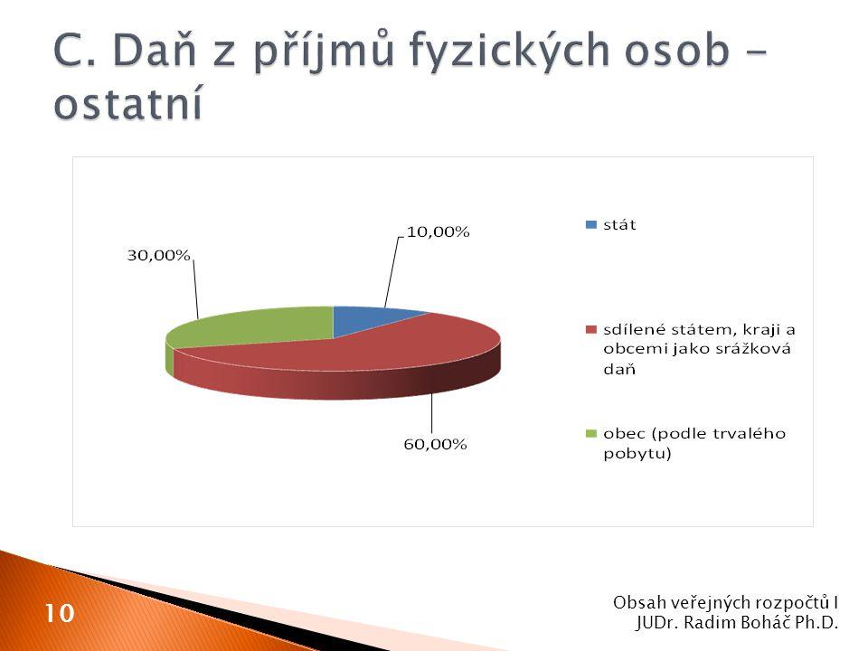 Obsah veřejných rozpočtů I JUDr. Radim Boháč Ph.D. 10
