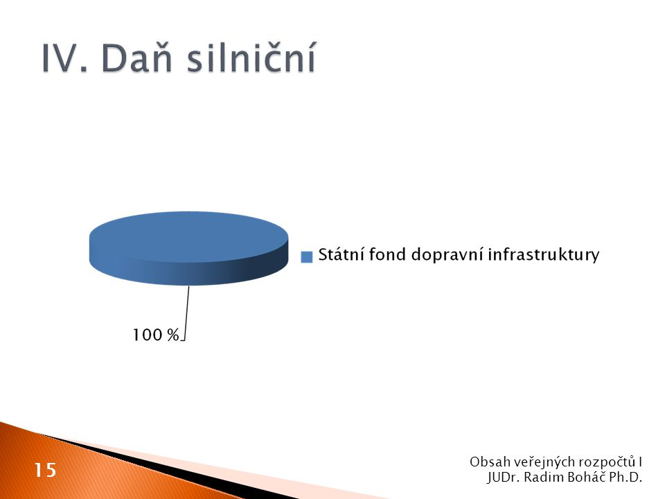 Obsah veřejných rozpočtů I JUDr. Radim Boháč Ph.D. 15