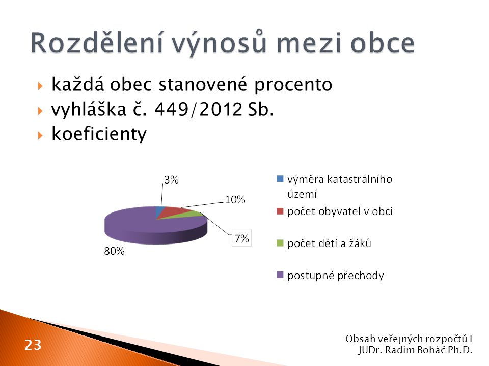  každá obec stanovené procento  vyhláška č. 449/20 12 Sb.  koeficienty Obsah veřejných rozpočtů I JUDr. Radim Boháč Ph.D. 23