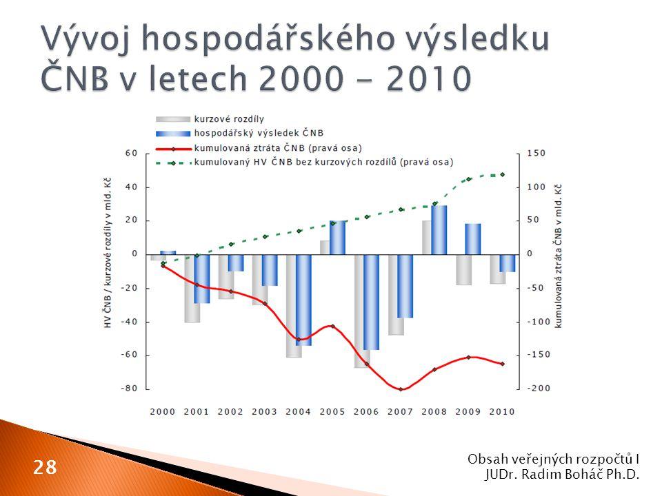 Obsah veřejných rozpočtů I JUDr. Radim Boháč Ph.D. 28