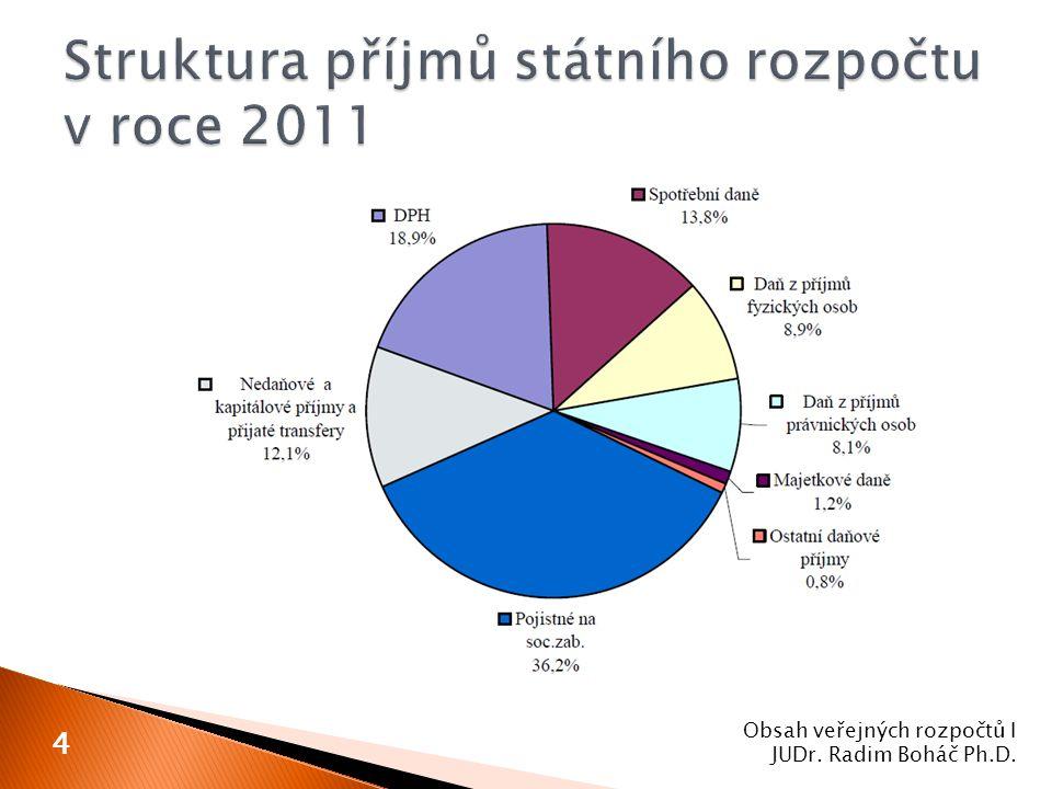 Obsah veřejných rozpočtů I JUDr. Radim Boháč Ph.D. 4