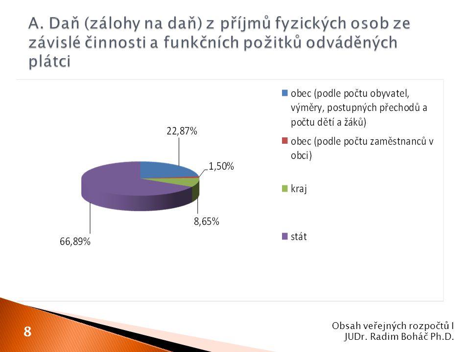 Obsah veřejných rozpočtů I JUDr. Radim Boháč Ph.D. 8