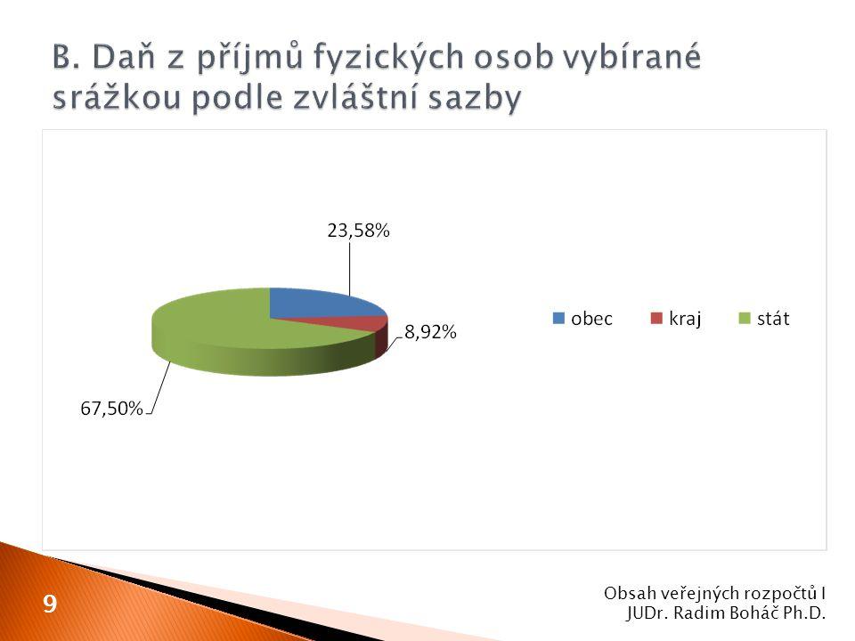 Obsah veřejných rozpočtů I JUDr. Radim Boháč Ph.D. 9
