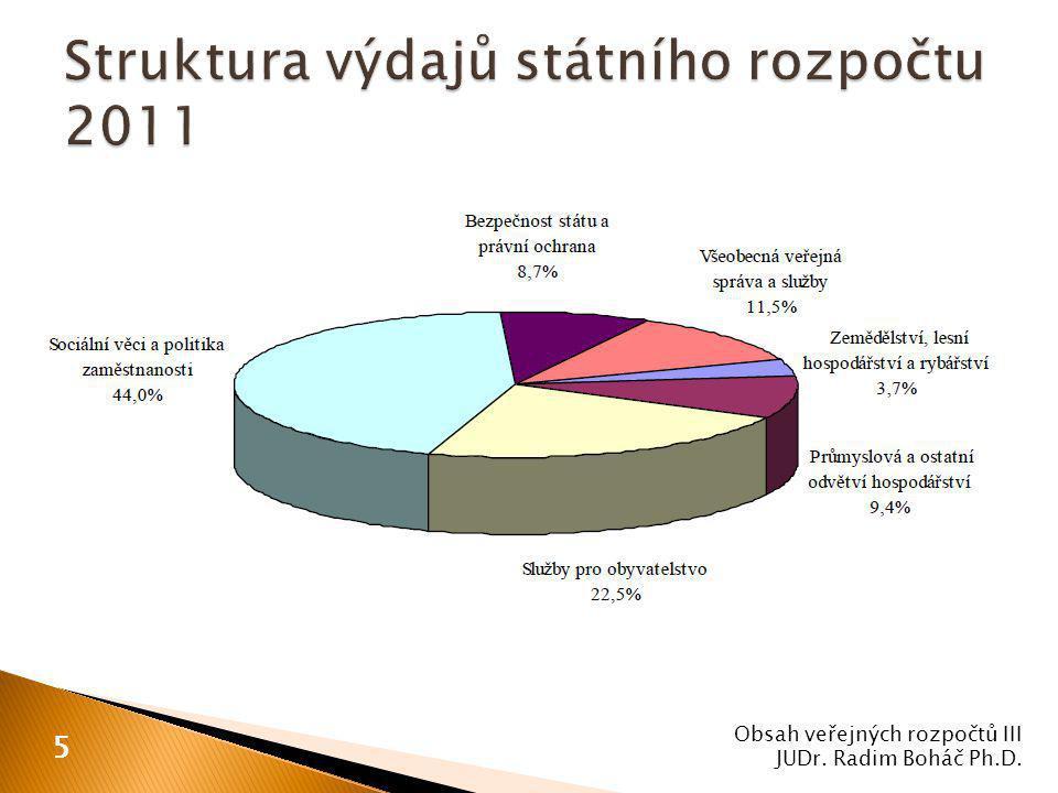 Obsah veřejných rozpočtů III JUDr. Radim Boháč Ph.D. 5