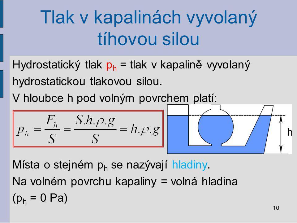 Tlak v kapalinách vyvolaný tíhovou silou Hydrostatický tlak p h = tlak v kapalině vyvolaný hydrostatickou tlakovou silou. V hloubce h pod volným povrc
