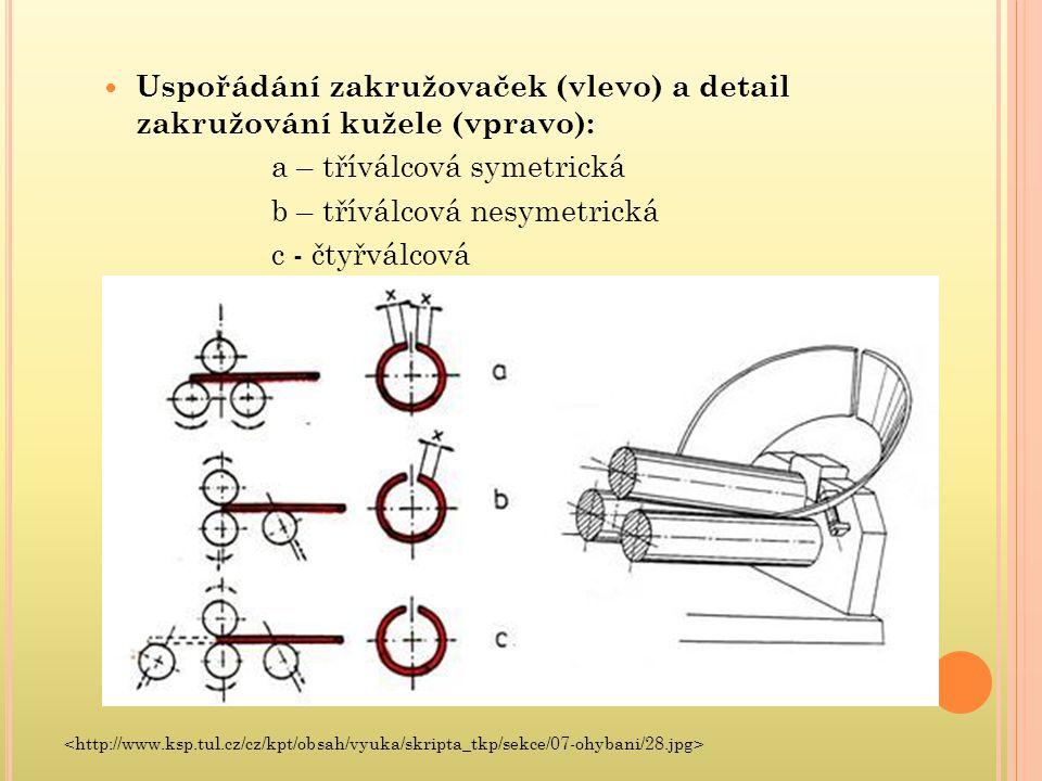 Uspořádání zakružovaček (vlevo) a detail zakružování kužele (vpravo): a – tříválcová symetrická b – tříválcová nesymetrická c - čtyřválcová