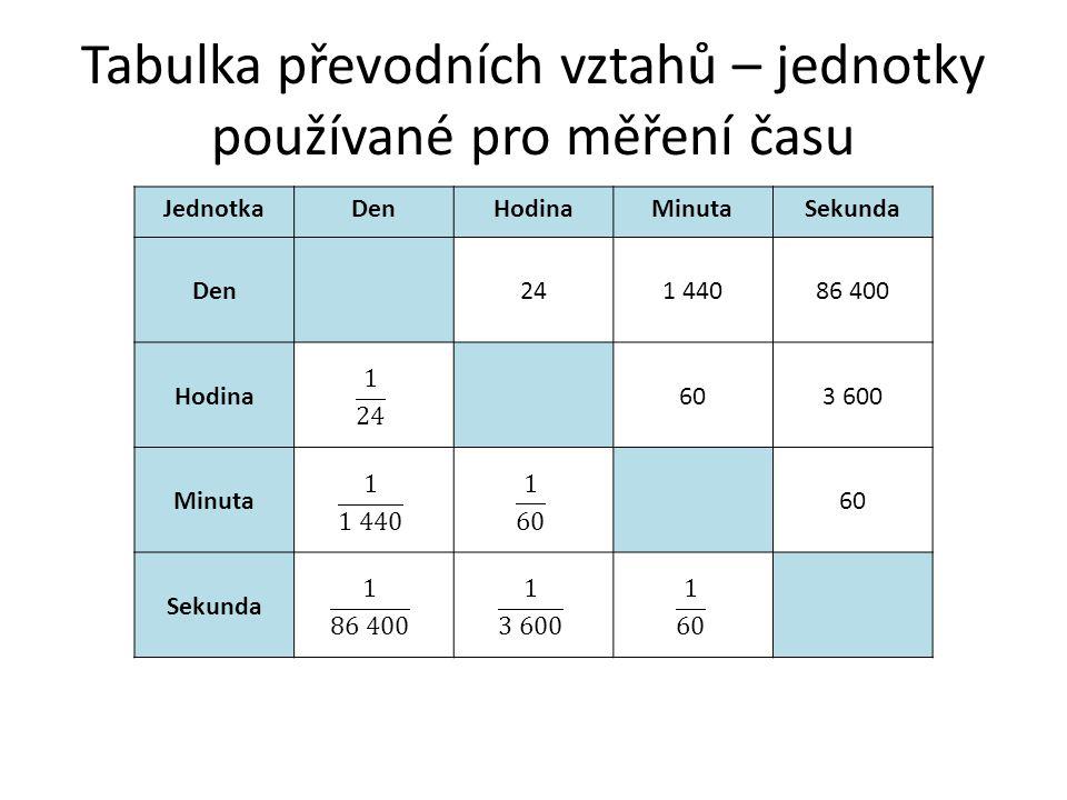 Tabulka převodních vztahů – jednotky obsahu používané v zemědělství Jednotkakm 2 haam2m2 km 2 10010 0001 000 000 ha0, 0110010 000 a0, 00010, 01100 m2m2 0, 0000010, 00010, 01