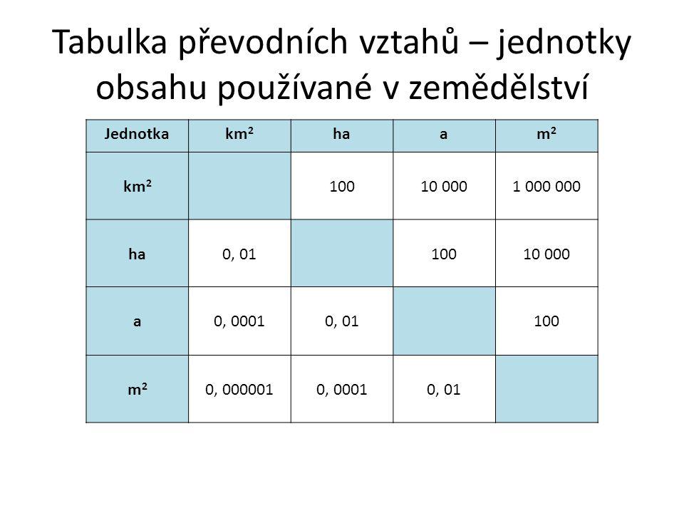 Tabulka převodních vztahů – jednotky objemu používané k měření kapalin Jednotkahlldlclml hl1001 00010 000100 000 l0,01101001 000 dl0, 0010, 110100 cl0, 00010, 010, 110 ml0, 000010, 0010, 010, 1