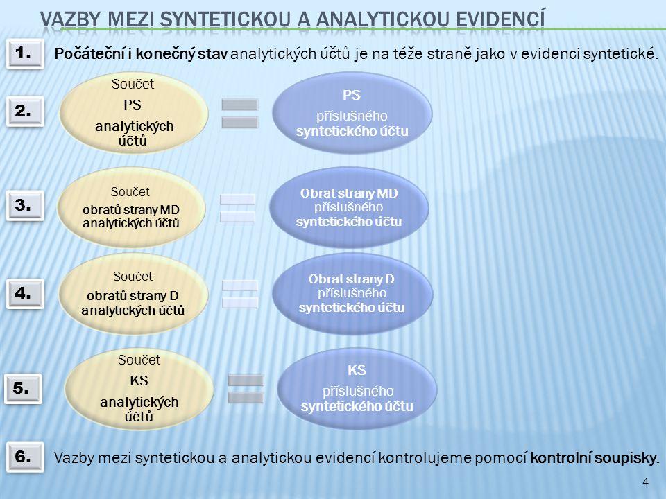 4 Počáteční i konečný stav analytických účtů je na téže straně jako v evidenci syntetické.