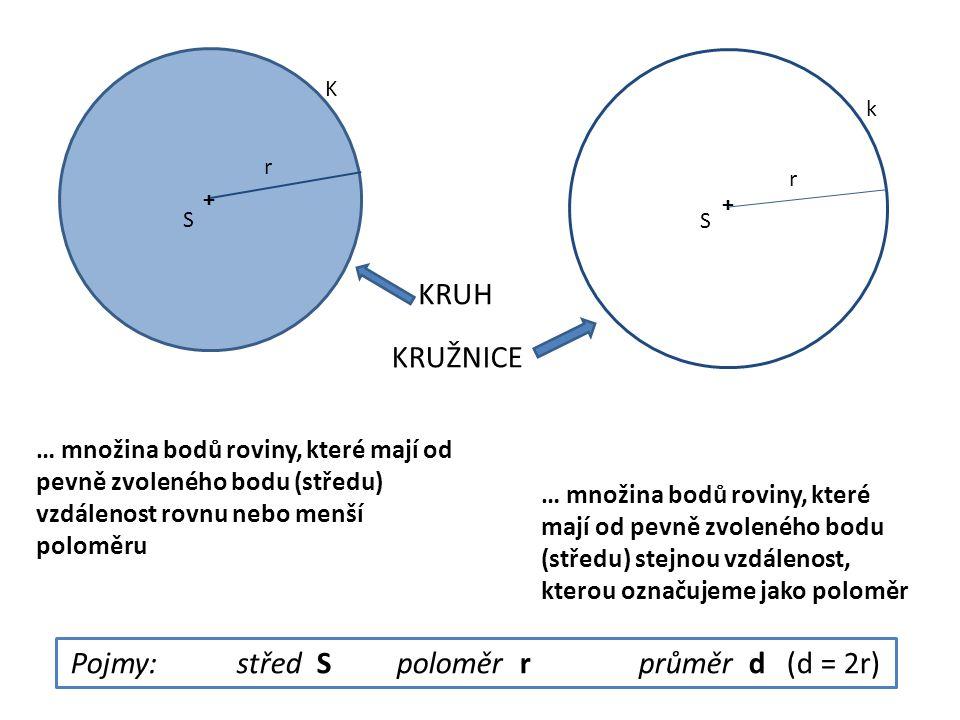 + + KRUH KRUŽNICE + S S … množina bodů roviny, které mají od pevně zvoleného bodu (středu) stejnou vzdálenost, kterou označujeme jako poloměr … množin