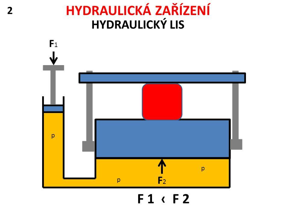 HYDRAULICKÁ ZAŘÍZENÍ HYDRAULICKÝ LIS 2 F1F1 p p p F2F2 F 1 ‹ F 2