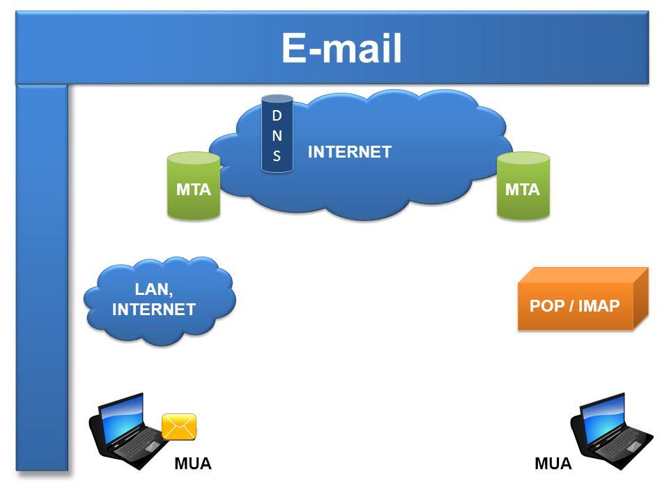 LAN, INTERNET INTERNET MTA POP / IMAP MUA DNSDNS DNSDNS MTA
