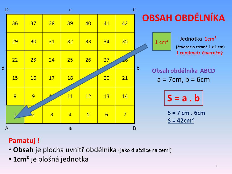 AB CD a b c d 36373839404142 29303132333435 22232425262728 15161718192021 891011121314 1234567 OBSAH OBDÉLNÍKA 1 cm² Jednotka 1cm² (čtverec o straně 1
