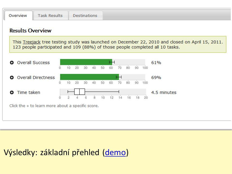Výsledky: základní přehled (demo)demo Výsledky: základní přehled (demo)demo