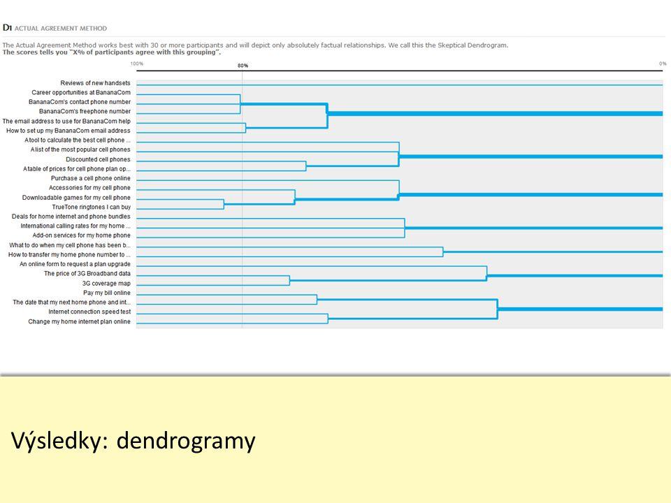 Výsledky: dendrogramy