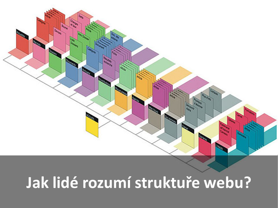 Testování struktury webu ●Dokáží návštěvníci najít stránku, kterou hledají.
