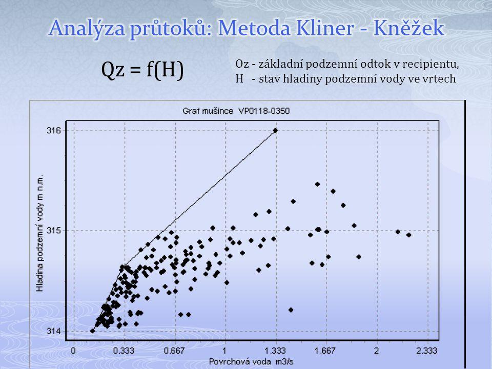 Qz = f(H) Oz - základní podzemní odtok v recipientu, H - stav hladiny podzemní vody ve vrtech