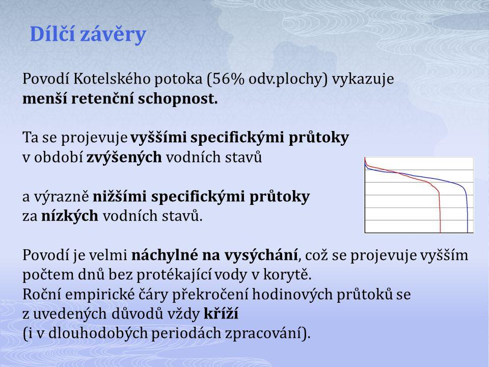 Povodí Kotelského potoka (56% odv.plochy) vykazuje menší retenční schopnost. Ta se projevuje vyššími specifickými průtoky v období zvýšených vodních s