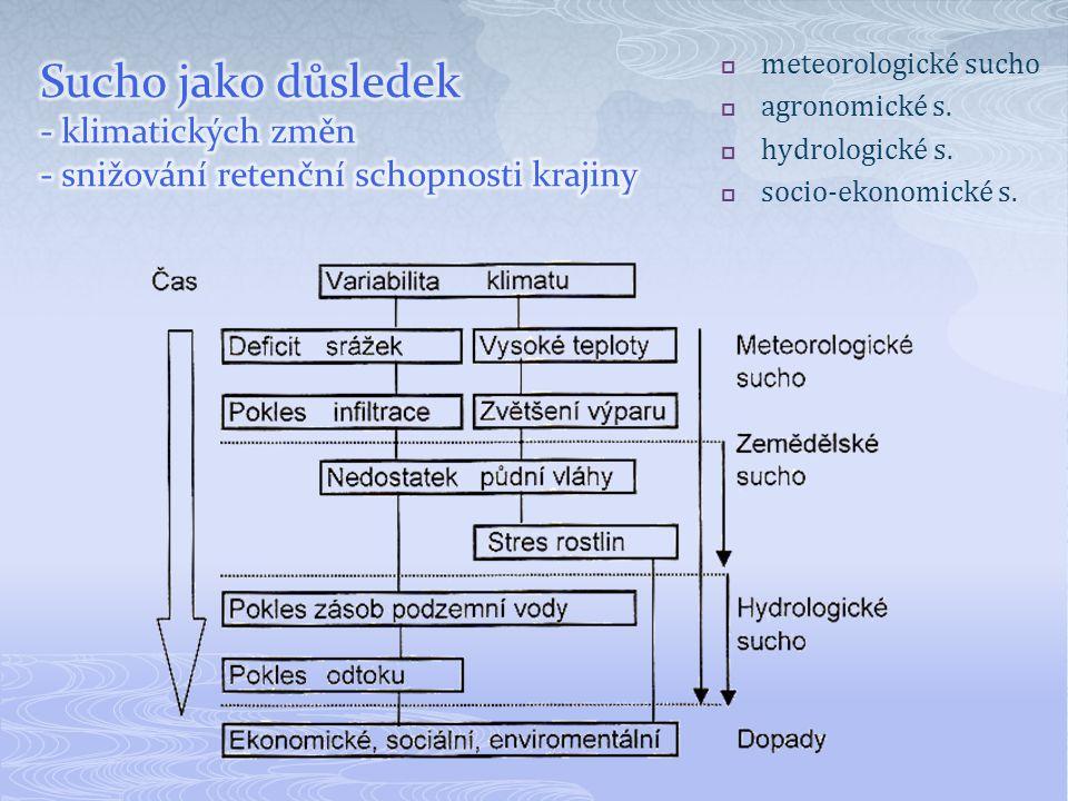  meteorologické sucho  agronomické s.  hydrologické s.  socio-ekonomické s.