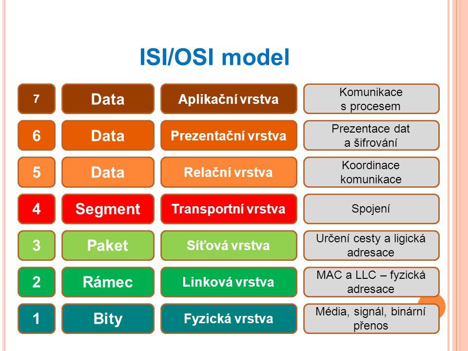 ISI/OSI model Data 7 6 5 4 3 2 1 Segment Paket Rámec Bity Aplikační vrstva Prezentační vrstva Relační vrstva Transportní vrstva Síťová vrstva Linková vrstva Fyzická vrstva Komunikace s procesem Prezentace dat a šifrování Koordinace komunikace Spojení Určení cesty a ligická adresace MAC a LLC – fyzická adresace Média, signál, binární přenos