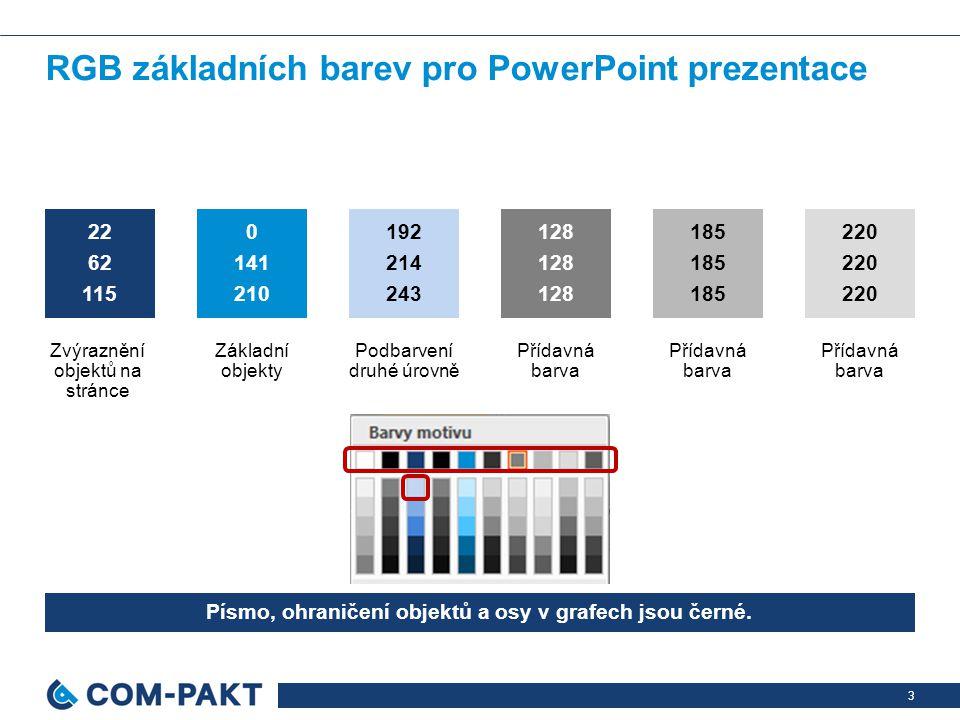 3 RGB základních barev pro PowerPoint prezentace 22 62 115 0 141 210 128 185 220 192 214 243 Zvýraznění objektů na stránce Základní objekty Přídavná barva Podbarvení druhé úrovně Písmo, ohraničení objektů a osy v grafech jsou černé.