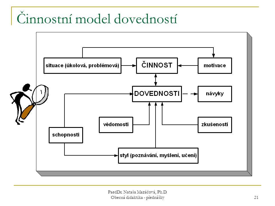 PaedDr. Nataša Mazáčová, Ph.D. Obecná didaktika - přednášky 21 Činnostní model dovedností