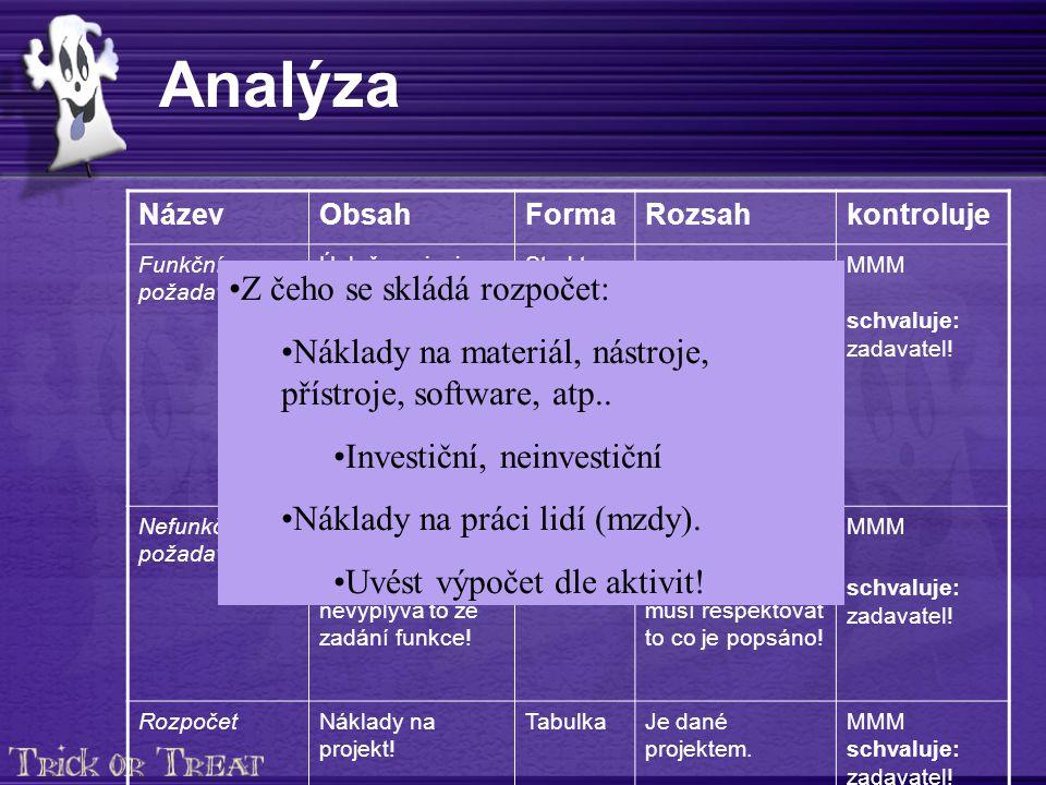 Analýza NázevObsahFormaRozsahkontroluje Funkční požadavky Úplně popisuje jaký má být výsledný produkt naší činnosti (výronek, systém, služba,…).