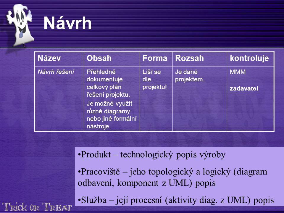 Návrh NázevObsahFormaRozsahkontroluje Návrh řešeníPřehledně dokumentuje celkový plán řešení projektu.