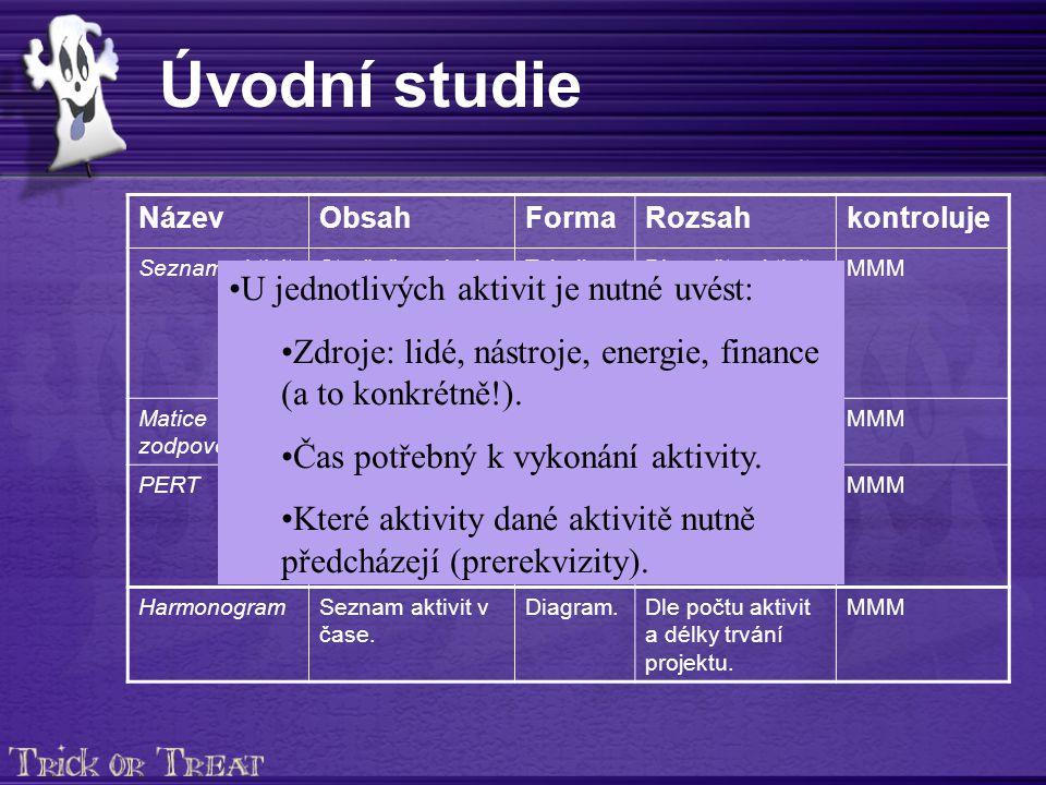 Úvodní studie NázevObsahFormaRozsahkontroluje Seznam aktivitStručně popisuje jednotlivé aktivity členů týmu, které jsou nutné pro splnění cíle.