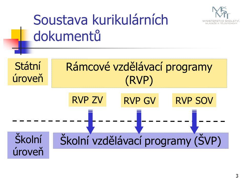 3 Soustava kurikulárních dokumentů Státní úroveň Školní úroveň Rámcové vzdělávací programy (RVP) Školní vzdělávací programy (ŠVP) RVP ZV RVP GV RVP SOV