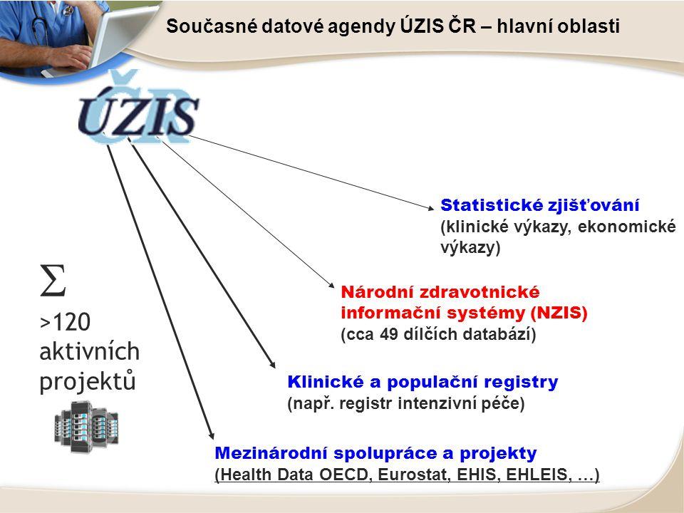 Současné datové agendy ÚZIS ČR – hlavní oblasti Národní zdravotnické informační systémy (NZIS) (cca 49 dílčích databází) Klinické a populační registry (např.
